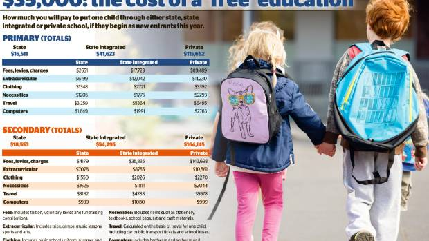 The total cost of sending child to state school for 13 years tops $35,000.