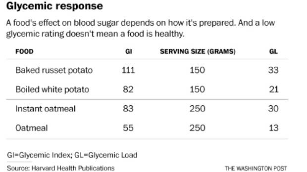 Most people look toward the glycemic index for blood sugar guidance, but it has come under scrutiny with a recent study ...