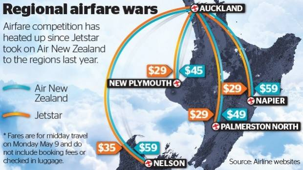 One-way regional fares start at $29 on Jetstar and $45 on Air NZ.